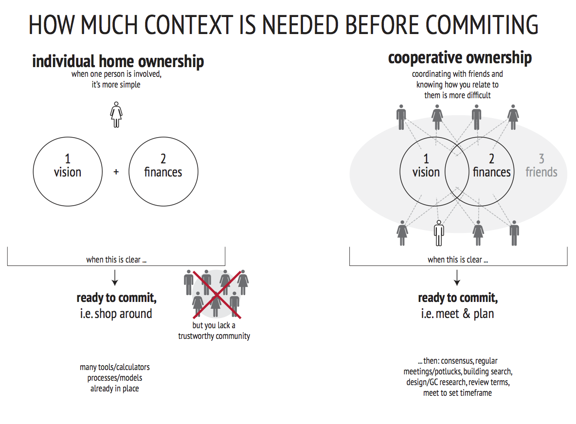 context for commitment